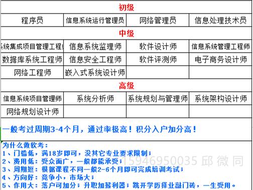 湖北省2020年计算机软考网络工程师报名条件