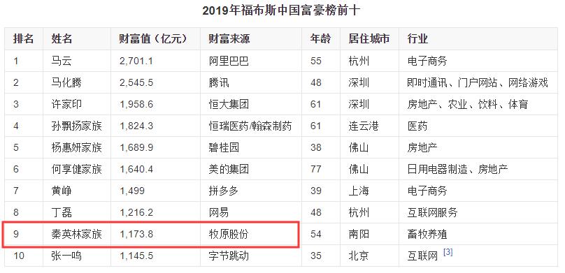 财富超越王健林、刘强东,河南新首富只用了一招:养猪_股份