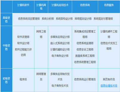 2020年江西省计算机软考网络工程师考试报名安排