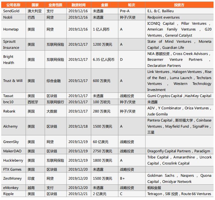 零壹投融资快报:上周23家金融科技公司共计获得约455.9亿元融资