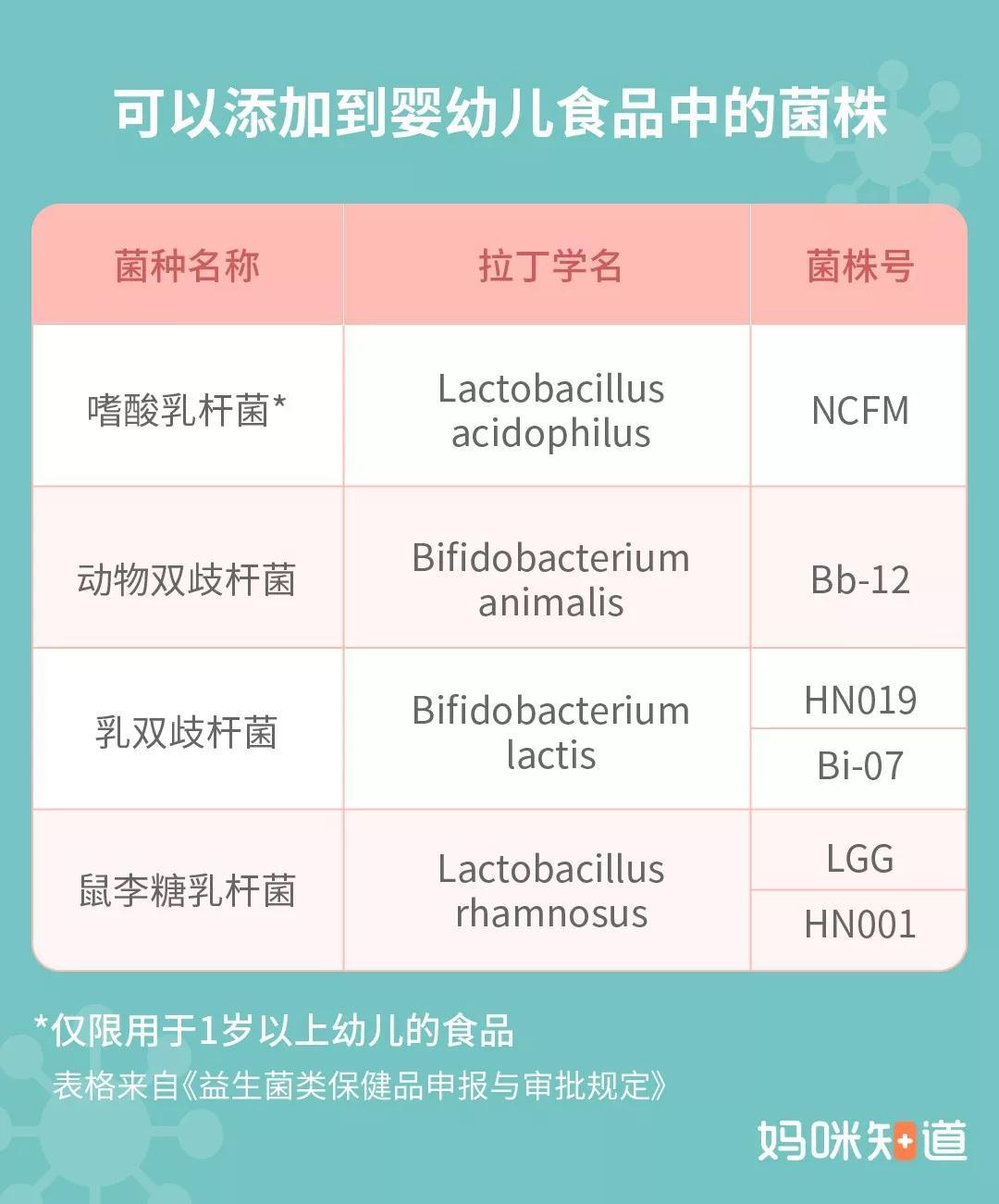 <b>妈咪知道:购买益生菌产品时,标签上没有这4种菌株的不要买!</b>
