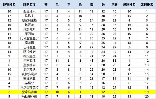 中国竞彩网英冠谍报:哈德斯3连败 后防地隐患多