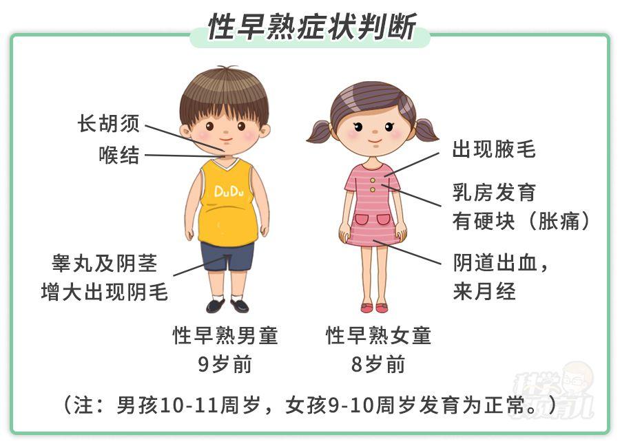 """原创8岁女孩再也长不高?53万儿童""""性早熟"""",就诊率竟不到3成"""