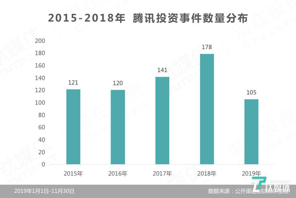 解读腾讯2019年投资布局:平均每月投资9.5家公司,同比下降近7成