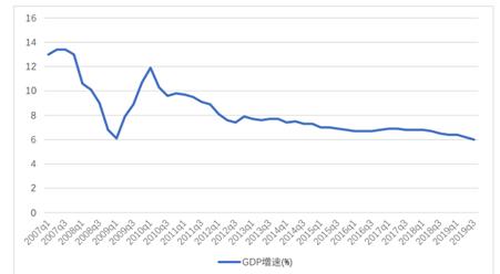 2019年各季度gdp_2020年各省gdp