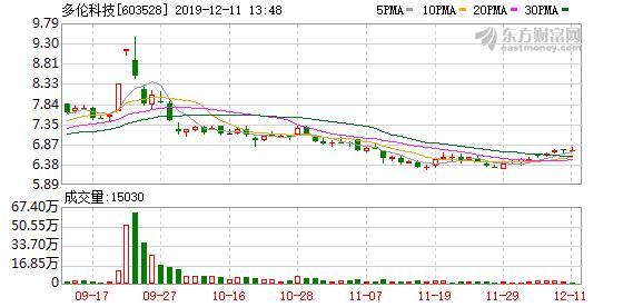 多伦科技股东户数减少152户,户均持股12.51万元