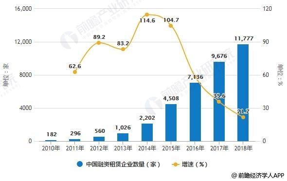 <b>2019年中国融资租赁行业市场现状及发展趋势分析 推动产业集约化发展提质增效</b>