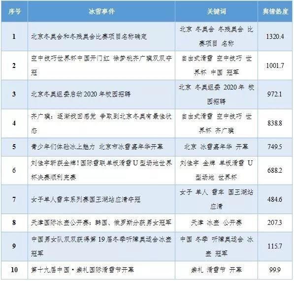 一周冰雪大数据 (12.16-12.23)