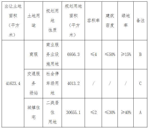 天津北辰小贺庄14.3亿挂地2宗 楼面价均为6302元/平米