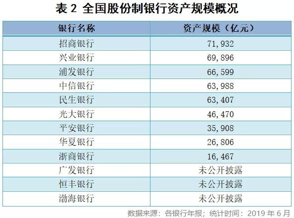 深扒股份制银行财务报表:哪家最赚钱,哪家风险高?