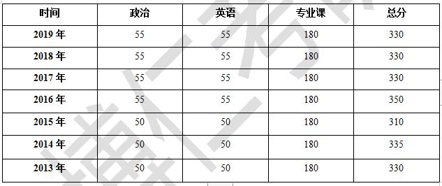 博仁考研2020中国人民大学中国史考研真题点评