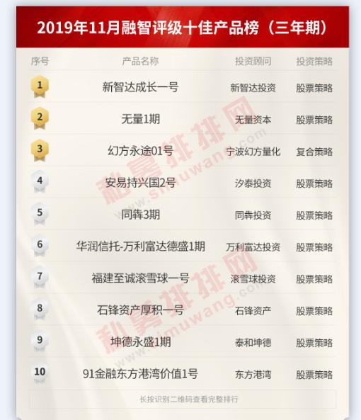 五星级产品火了,中国十佳私募基金产品排行榜发布!