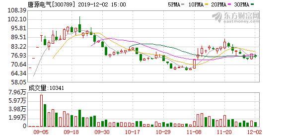 唐源电气股东户数增加9.79%,户均持股8.84万元