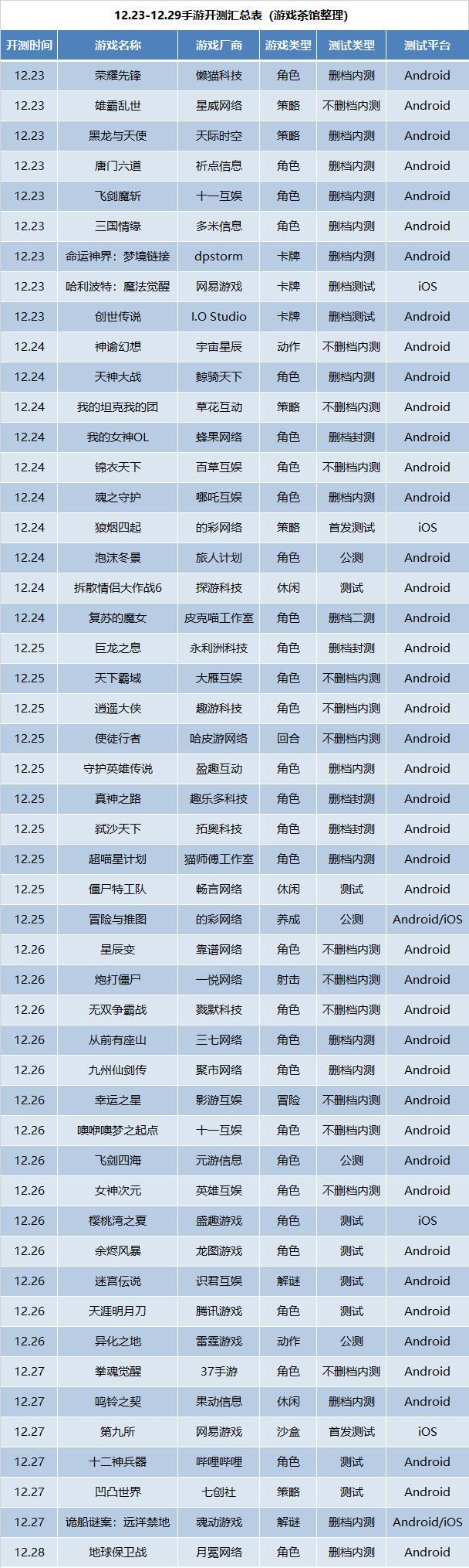 新游开测表:12月第4周50款手游开测汇总_游戏