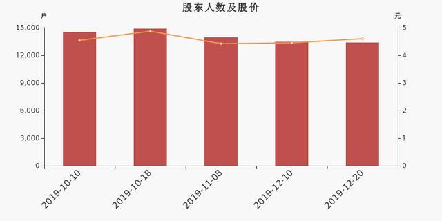 *ST罗普股东户数减少79户,户均持股16.67万元