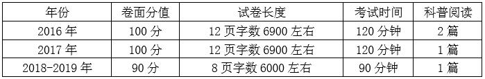 三年北京中考试题研究发现,全科阅读竟然藏着这么多的秘密! | 动向