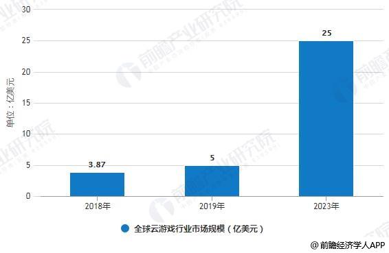 2019年全球云游戏行业市场分析:国外巨头推动快速发展 未来市场规模将突破25亿