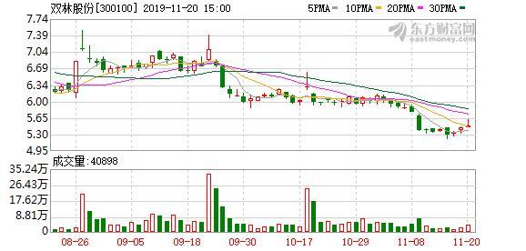 <b>双林股份股东户数下降5.69%,户均持股10.23万元</b>