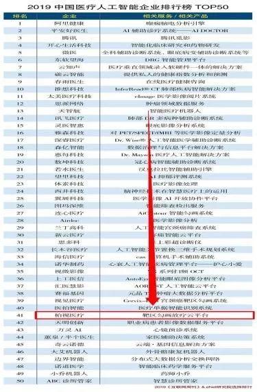 2019中国o+画排行榜_柏视医疗入选2019中国医疗人工智能企业排行榜TOP50