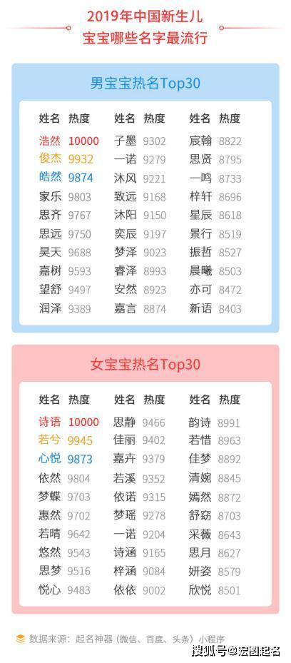 2019最流行的歌排行榜_最强降雪,最全攻略
