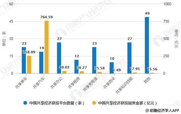 2019年中国共享汽车行业市场分析:短期难盈利成为行业共识 亟需拓展汽车应用场景