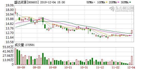 盛达资源:前十大股东质押965.08万股股票,占公司总股本1.40%