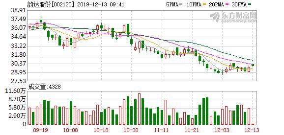 韵达股份:大股东质押1000万股股票,占公司总股本0.45%