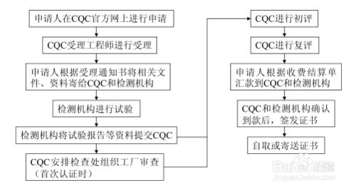 家电ccc认证怎么办理?家电3c认证办理流程