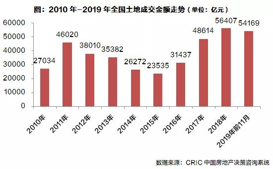 2019年中国房地产总结与展望 | 土地篇