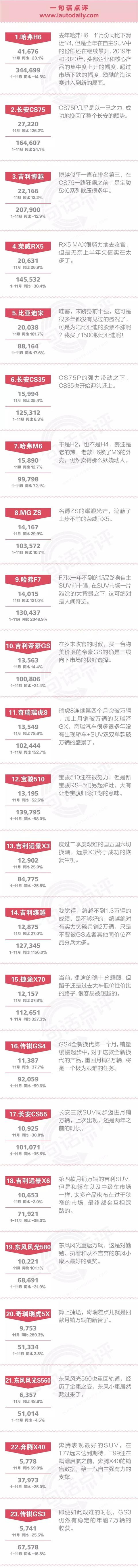 一句话点评11月自立SUV:吉祥、长城和长安都有一个坏缺点