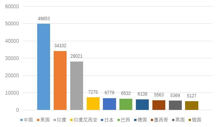 国家经济总量是什么_2015中国年经济总量