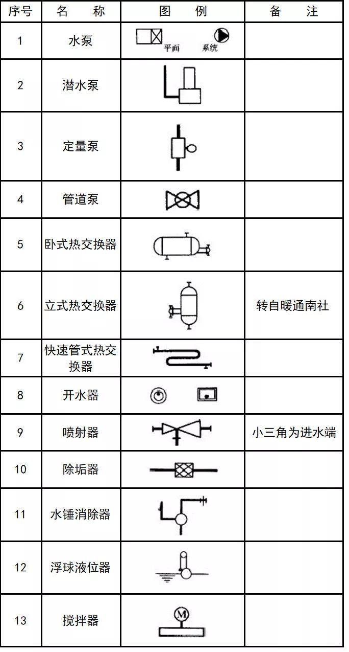 平面图,剖面图索引符号的画法: 平面图,剖面图中的局部需另绘详图时