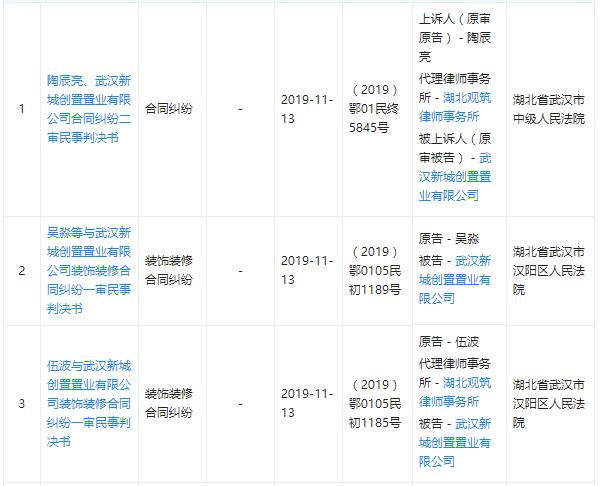 """围殴验房师?!新城控股子公司""""欠""""钱56.25亿元 纠纷阴云仍在"""
