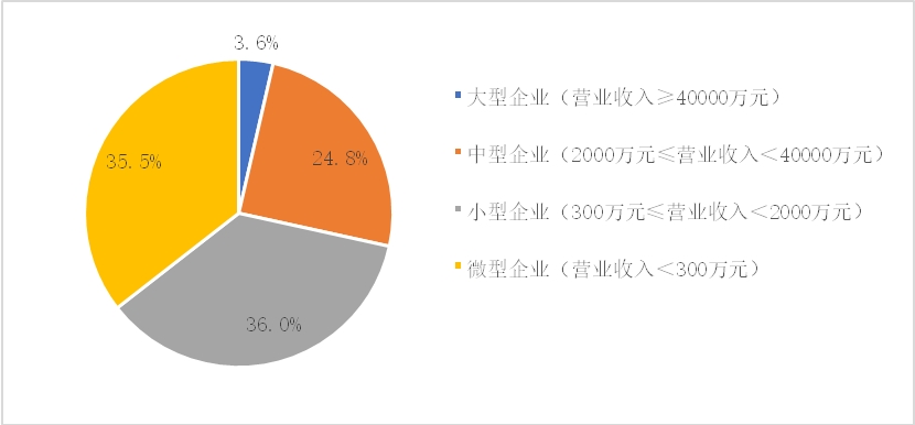 中国的经济总量各行业占比例_各行业经济萧条图片