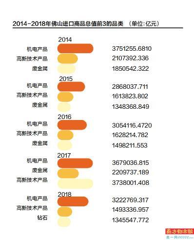 """佛山上榜2018年""""中国外贸百强城市""""榜单第19名"""