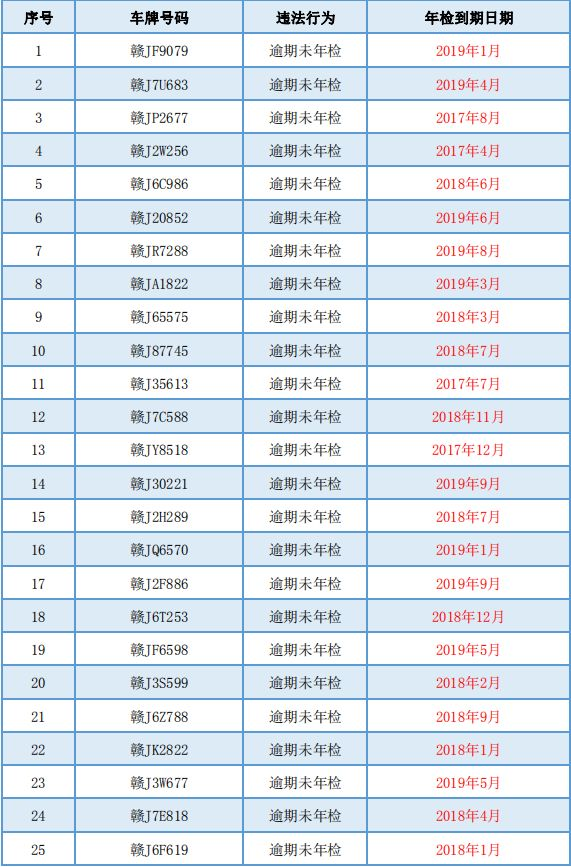 曝光!萍乡有31部车辆逾期未年检,上路必罚,有你的车吗?