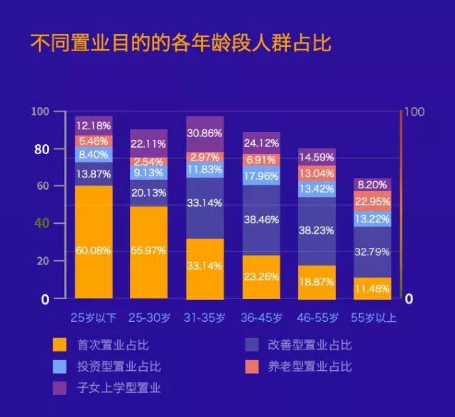 """《2020中国居民购房意愿调查报告》   而在今年腾讯新出炉的《2020中国居民购房意愿调查报告》中,中国25~30岁年轻人以养老为目的购房的比例仅占3%,占比最多的是刚需的""""首次置业"""",占56%,其次是""""子女上学型置业"""",""""改善型置业"""",""""投资型置业""""等"""
