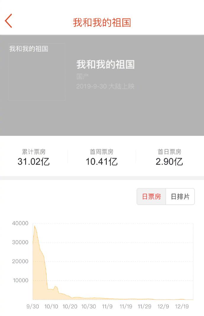 票房突破31亿,《我和我的祖国》票房超《药神》升至中国影史第八