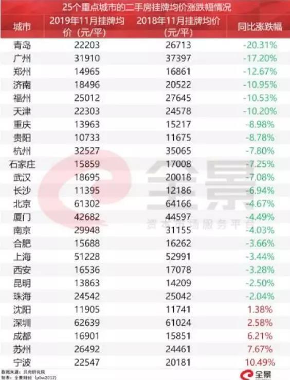 """30多城二手房价""""跌跌不休"""",青岛一年跌了20.31%"""