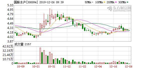 <b>国联水产:控股股东质押6600万股股票,占公司总股本7.25%</b>