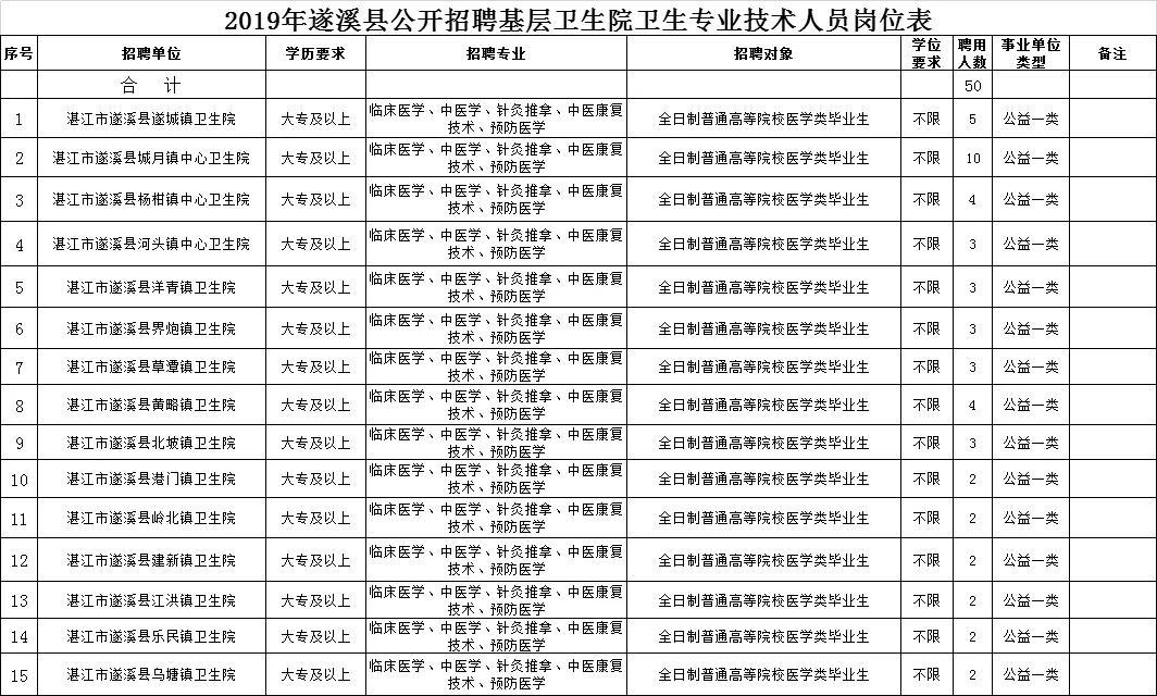 """遂溪县人口_广东湛江的一个县,人口超百万,有着""""中国第一甜县""""之美誉"""