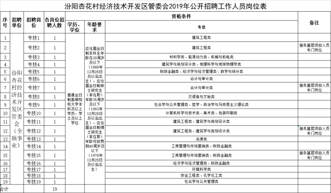汾阳gdp_汾阳市前三季度GDP完成情况(3)