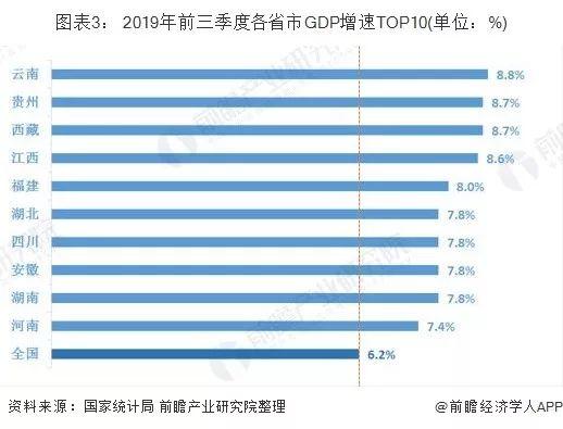 山东东北各个城市gdp对比_中国各省市GDP对比,你的家乡排第几