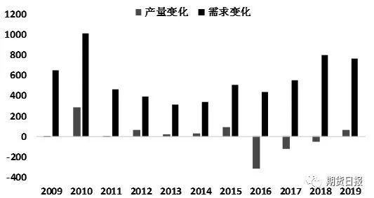 """""""三驾马车""""两架萎靡,明年原油需求还是中国说了算"""