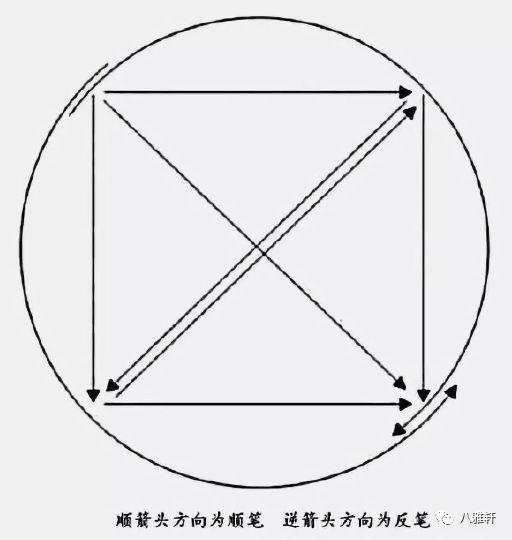 八雅轩丨 张天弓 书法字体的审美方法与数字书法结合的几个关键性问题