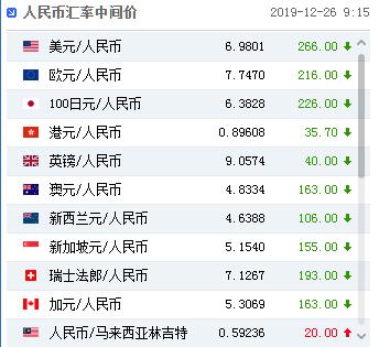 人民币中间价调升266个基点,创8月6日以来最高