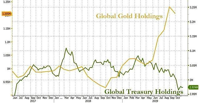 中国发出黄金新信号,美国终于有议员大胆提出要让美元撤到金本位