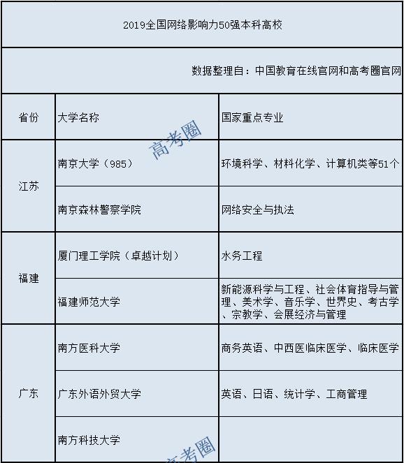 "<b>2019年度""全国网络影响力50强本科高校""获奖榜单揭晓</b>"