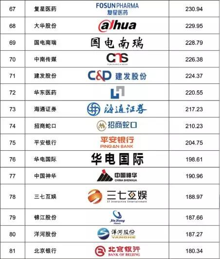 2019年品牌价值排行榜_2019全球品牌500强榜单出炉 华为排名12名
