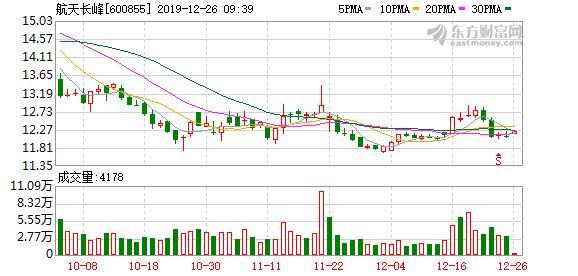 航天长峰:大股东质押4294.95万股股票,占公司总股本9.77%